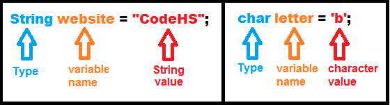 Strings and Characters Declaration Components